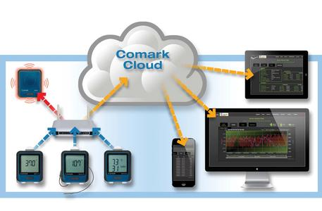 Wireless Temperature Data Loggers With Comark Cloud