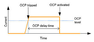 OCP Protection Function