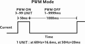 Various drive modes for GOM-805 only
