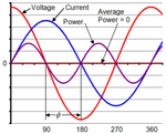 Powerfactor & Harmornics