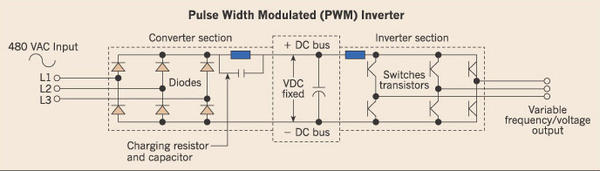 Pulse Width Modulated Inverter